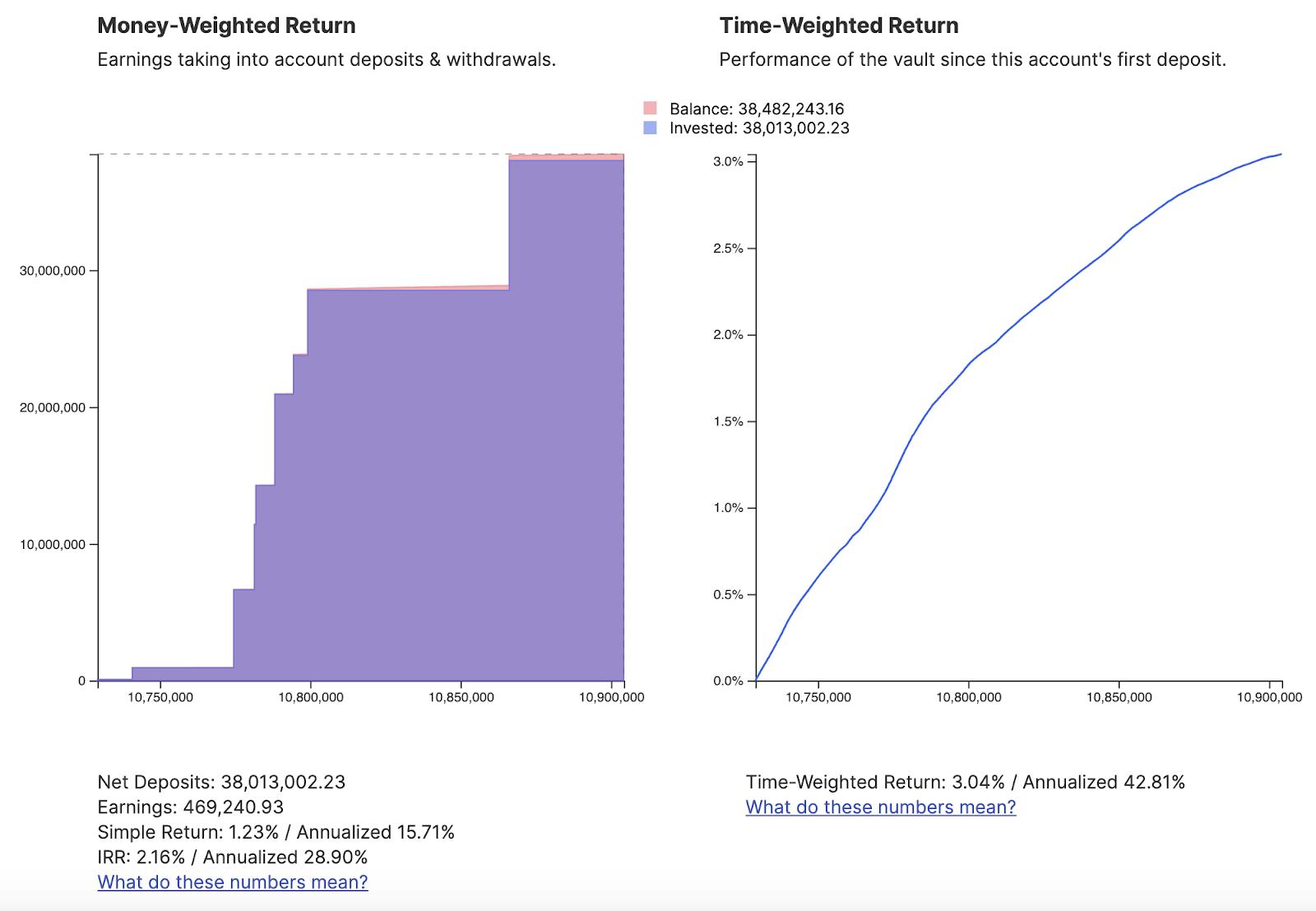 USD returns from yCRV vault. Source: Flipside Crypto